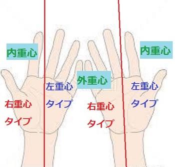 yjimageBKCO35J5手の重心.jpg